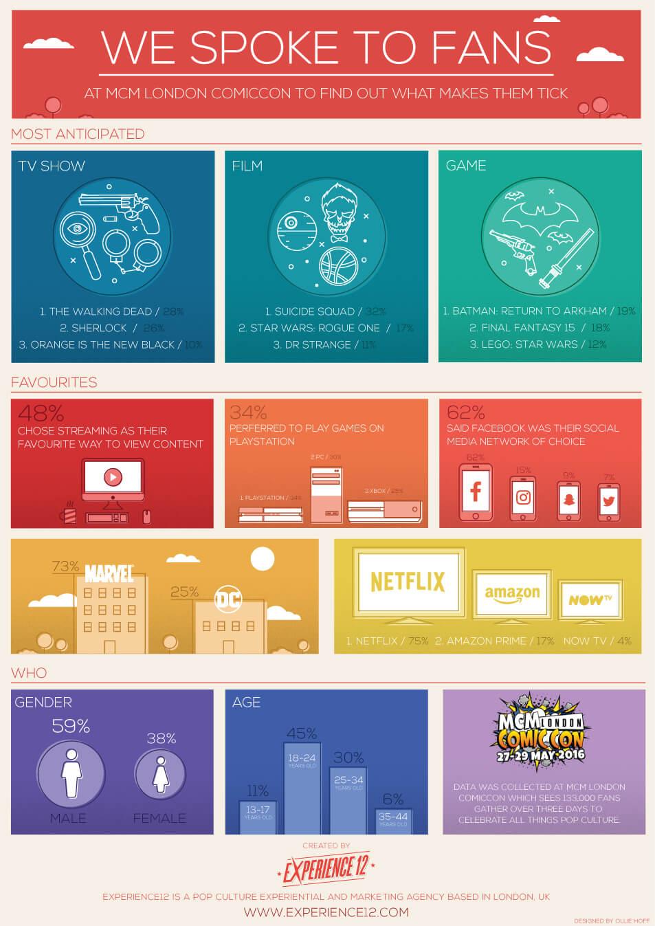 MCM ComicCon Infographic